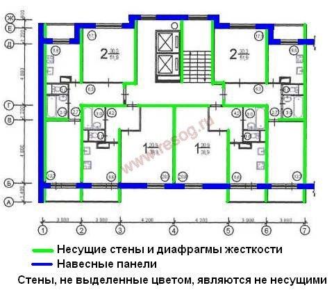нас: какие стены в панельном доме несущие первую
